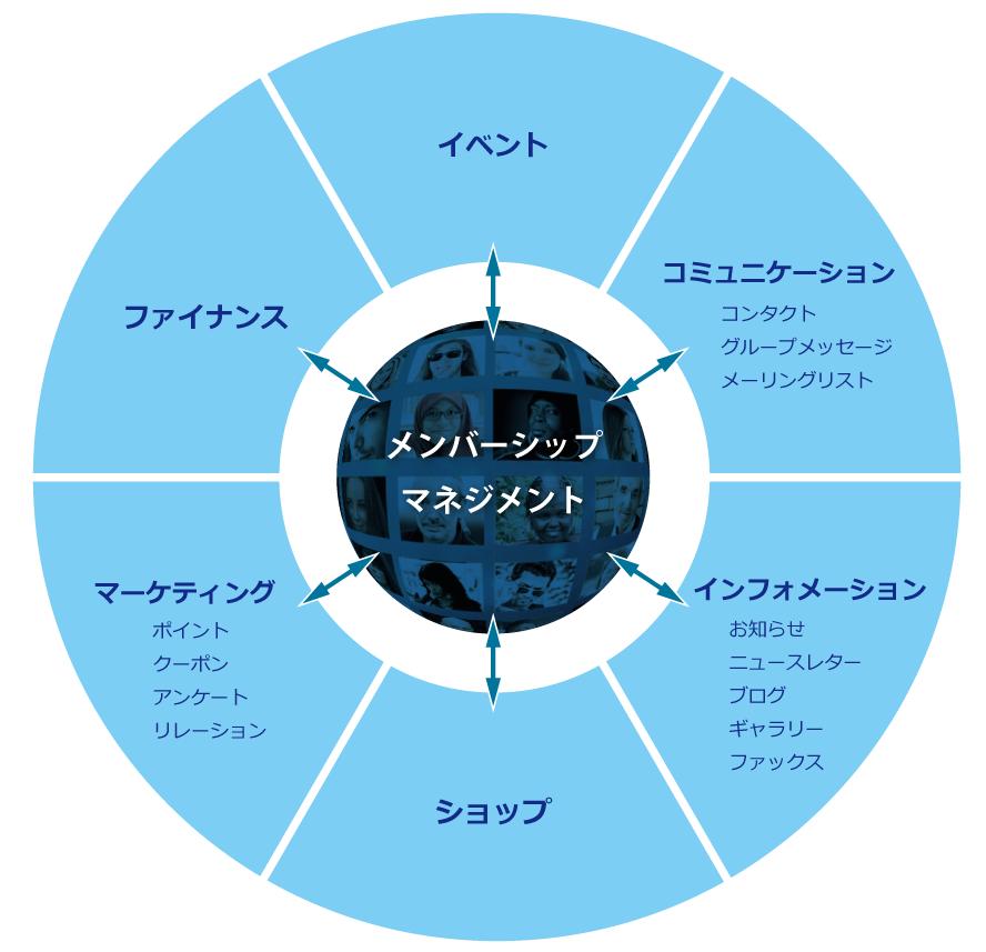 メンバーシップマネジメント中心サービスの提供イメージ